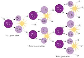 u 235 fission aka atom splitting by ardment of u 235