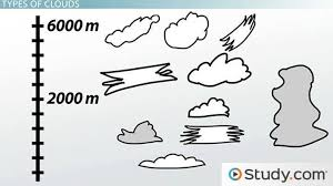 Types Of Clouds Ppt What Is Cloud Formation Definition Types Process