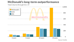 This Is How McDonald's Stacks Up Against Two Dozen Restaurant Chains Stunning Mcd Stock Quote