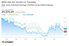 Dj30 Live Chart Dow Closes Lower After Swinging More Than 500 Points In