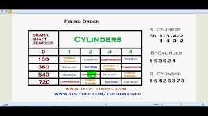 engine firing order explained acirc  engine firing order explained acirc156148