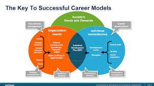 What Is Career Development Career Management Goes Mission Critical And Its All About
