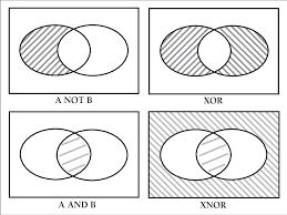 Venn Diagram In Logic Four Venn Diagrams Of Boolean Logic Download Scientific