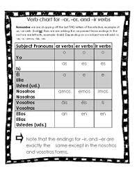Spanish Verb Chart For Ar Er And Ir Verbs And Six Irregular Verbs