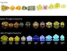 Diamond Color Does Diamond Fluorescence Affect Fancy Color