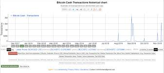 Bitcoin Privacy Identity Bitcoin Difficulty Growth Rate