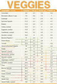 Disclosed Dieting Chart For Weight Loss Calorie Chart In