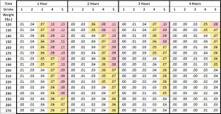 Blood And Alcohol Level Chart Drinking Level Chart Drinking Limit Chart Bac Wheel Chart