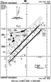 Nice Airport Charts