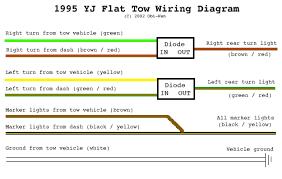 trailer wiring diagrams 4 way plug trailer end 4 flat trailer 7 Flat Trailer Wiring Diagram yj flat tow setup 1995 yj flat tow wiring diagram 4 flat trailer wiring diagram to 7 flat pin trailer wiring diagram