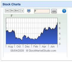 Cnet Stock Chart 10 Igoogle Gadgets For Tracking Financial Data Cnet