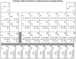 Electronic Configuration Chart Of Elements 1 4 Electron Configuration And Orbital Diagrams Chemistry