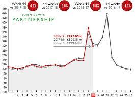 John Lewis Partnership Weekly Sales Figures To 1 December 2018