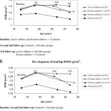 Changes In Bmd Grams Per Square Centimeter In The Femoral Neck A