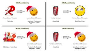 Classical Conditioning In The Classroom Classical Conditioning Examples Magdalene Project Org