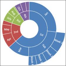 14 Timeless Microsoft Excel Donut Cycle Chart Nested