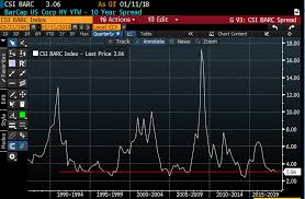 Bloomberg Barclays Us Aggregate Bond Index Chart Five Star Manager Says Bond Markets Fear Is Overblown