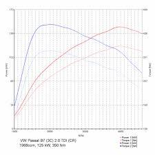 Vw Displacement Chart Chiptuning Vw Passat B7 3c 2 0 Tdi Cr