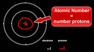 Structure Of Atom Atomic Structure Protons Electrons Neutrons