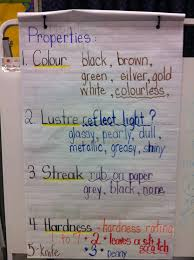 Rocks And Minerals Anchor Chart Science Anchor Charts 3 4ferrone