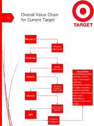 Target Corporation Hierarchy Chart 295 Project 1 Target