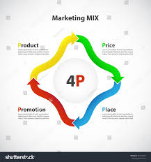Marketing Mix 4p Product Price Place Business Finance