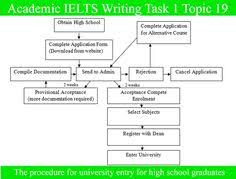 sample essay for academic ielts writing task topic combined  ielts writing essay sample sample essay for academic ielts writing task 1 topic 19 diagram