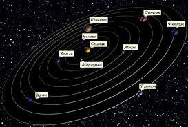 Схема движение планет солнечной системы Солнечная система