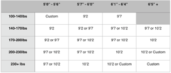 Longboard Weight Chart