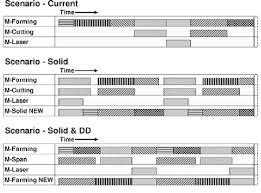 Scenario Comparison By Machine Gantt Chart Download
