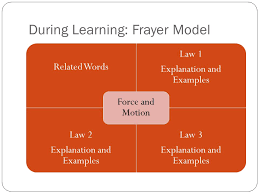 Frayer Model Examples Social Studies Florida Association Of Science Teachers Conference Ppt Video