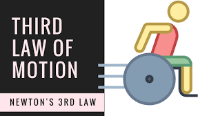 Laws Of Motion Examples 3rd Law Of Motion Examples