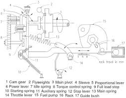 Variable speed flywheel governor Considering this setup, the torque ...