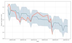 Glencore Stock Forecast Down To 2 605 Usd Glcnf Stock