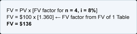 Periodic Payment Formula Calculating The Future Value Of A Single Amount Fv Accountingcoach