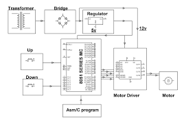 dc motor speed control project dc motor speed control block diagram