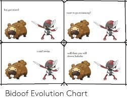 Cacnea Evolution Chart