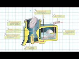 Carb Ice Chart How It Works Carburetor Carburetor Icing Youtube