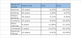 Depreciation Chart As Per Companies Act Basics