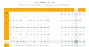 Pinyin Chart Learning Chinese Pronunciation Yoyo Chinese Pinyin Chart
