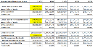 Calpers Retirement Chart 2 At 55 California Cities Facing Huge Pension Increases From Calpers