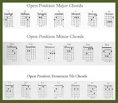 Learn Guitar Beginners Chords And Tips For Playing Spinditty