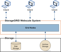 Introduction To The Storagegrid Webscale System