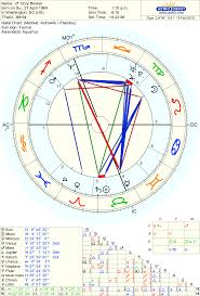 Cory Booker Birth Chart Born On 27 April 1969 Astro