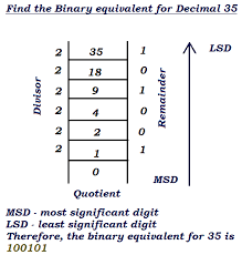 Decimal Binary Conversion Chart Table Decimal To Binary Hex Octal Converter