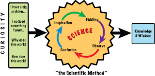 paper airplanes forks and the scientific method write science there
