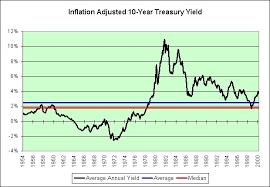 Ten Year Treasury Yield Historical Chart Historical Yield On 10 Year Treasury Bitcoin Dollar Price Live