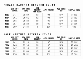 Marine Pt Test Chart Army Pft Push 2019 09 23