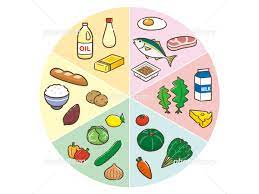 六 大 栄養素