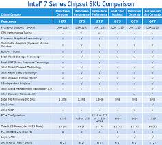 41 Unexpected Chipset Chart